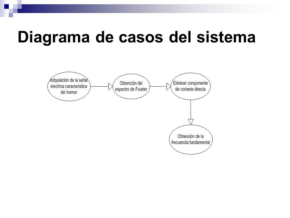 Diagrama de casos del sistema