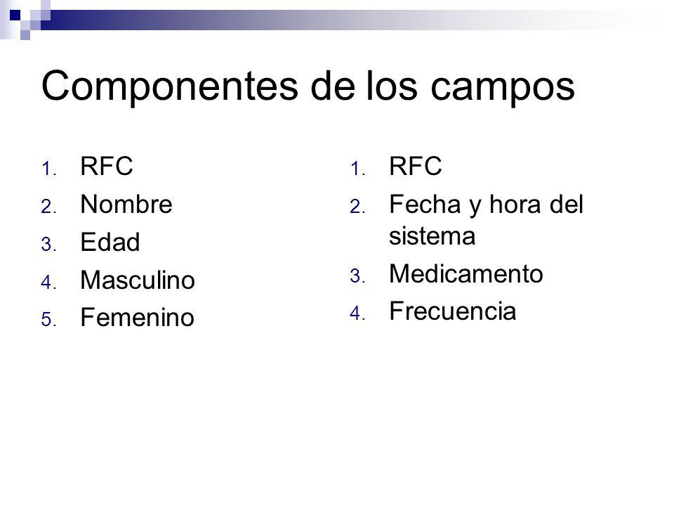 Componentes de los campos