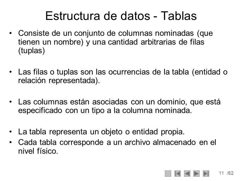 Estructura de datos - Tablas