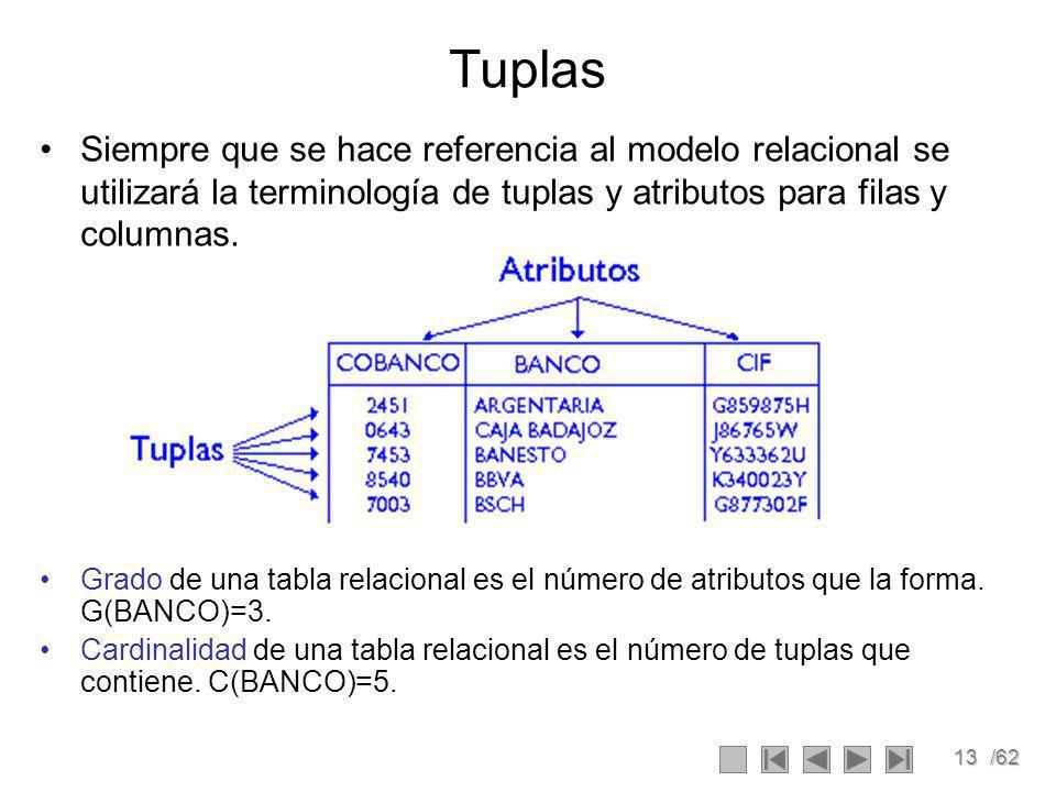 Tuplas Siempre que se hace referencia al modelo relacional se utilizará la terminología de tuplas y atributos para filas y columnas.