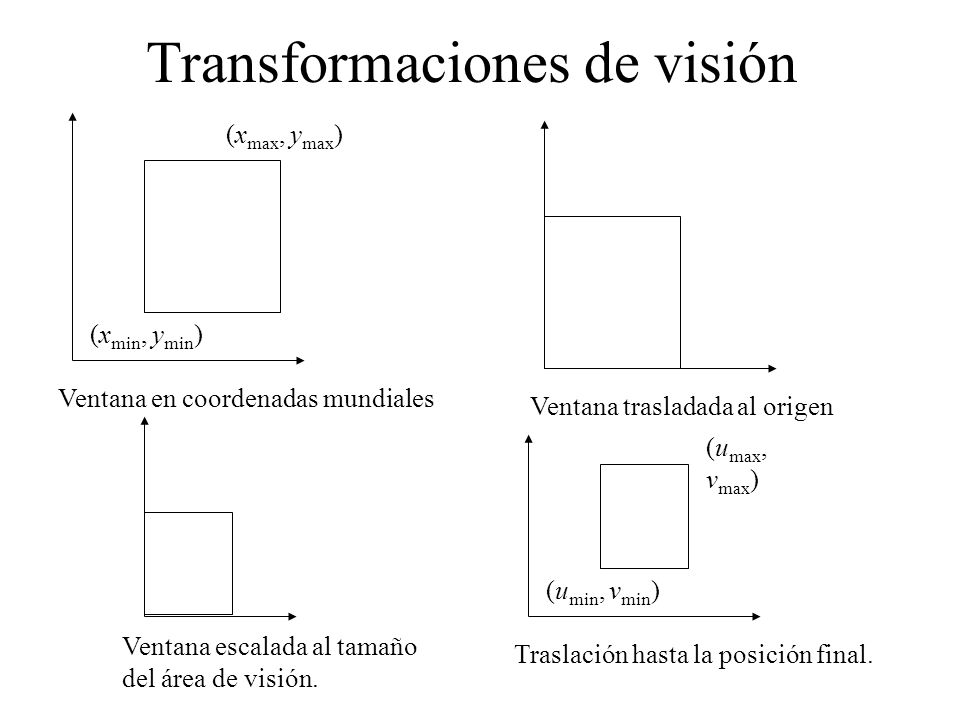 Transformaciones de visión