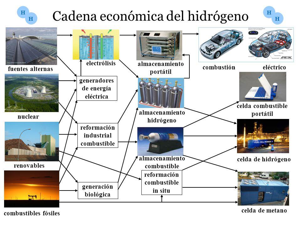 Cadena económica del hidrógeno