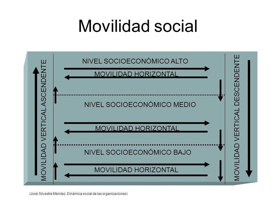 Movilidad social NIVEL SOCIOECONÓMICO ALTO MOVILIDAD HORIZONTAL