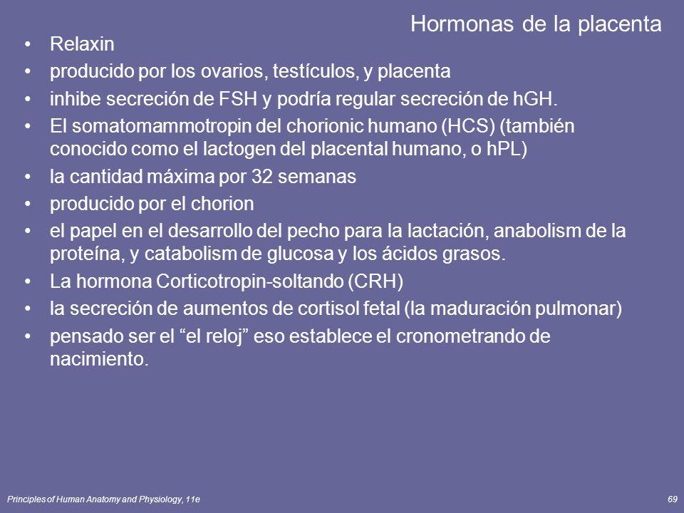Hormonas de la placenta