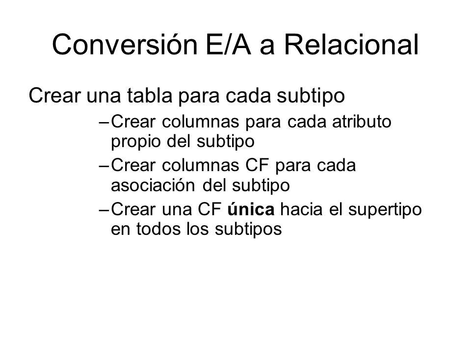 Conversión E/A a Relacional