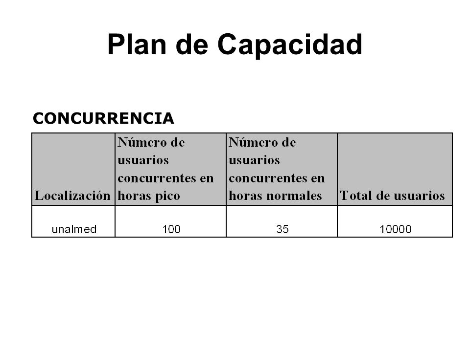 Plan de Capacidad CONCURRENCIA