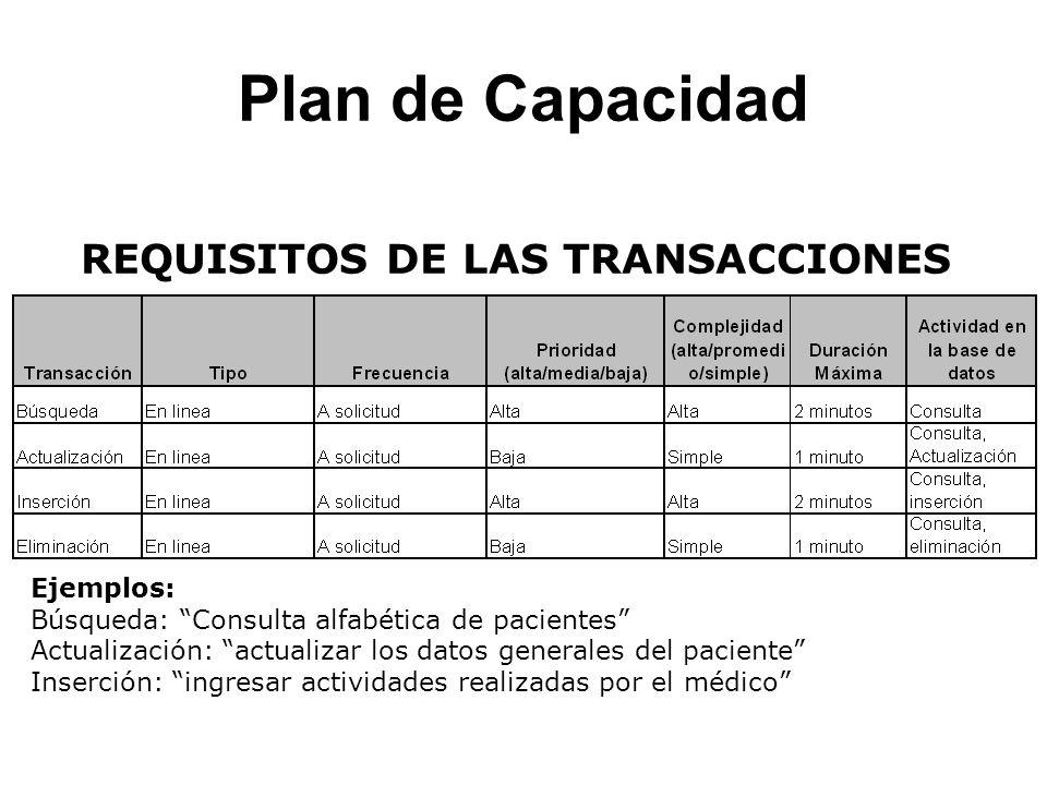 Plan de Capacidad REQUISITOS DE LAS TRANSACCIONES Ejemplos: