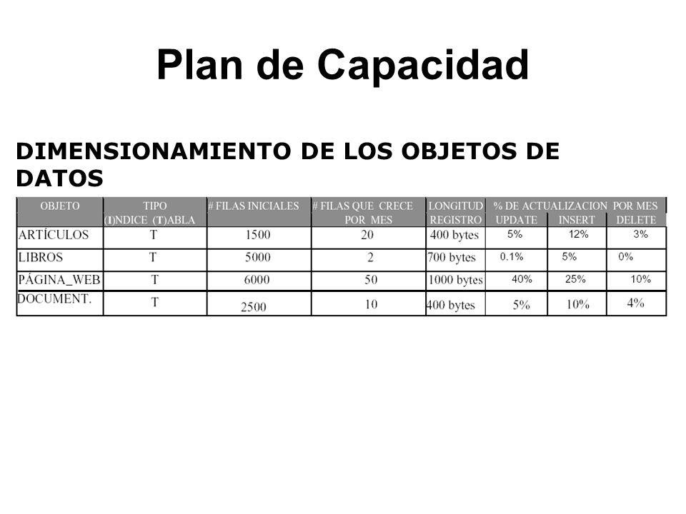 Plan de Capacidad DIMENSIONAMIENTO DE LOS OBJETOS DE DATOS
