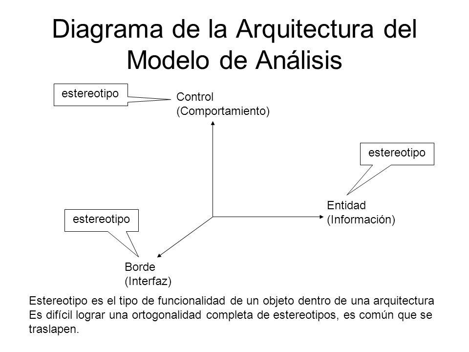 Diagrama de la Arquitectura del Modelo de Análisis