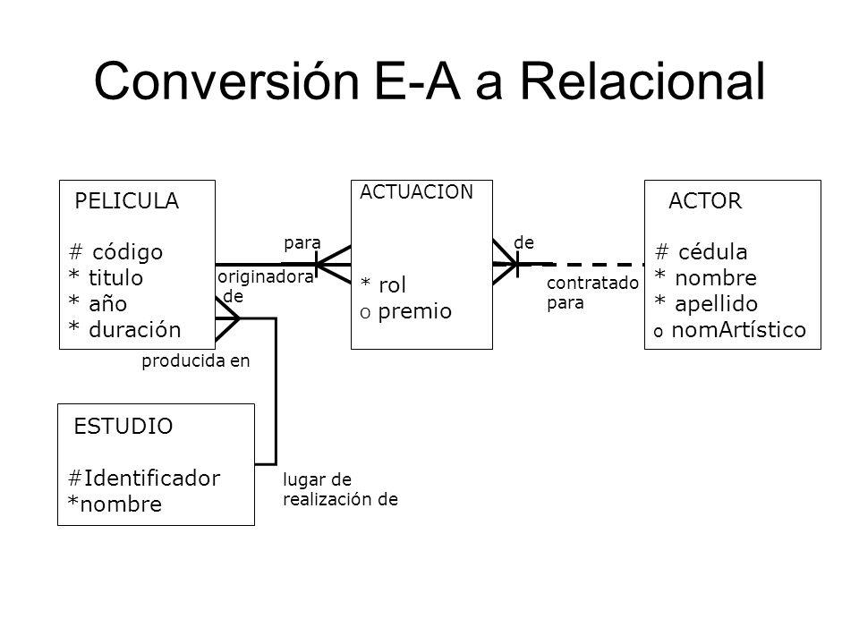 Conversión E-A a Relacional