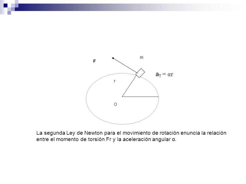 O m. aT = αr.