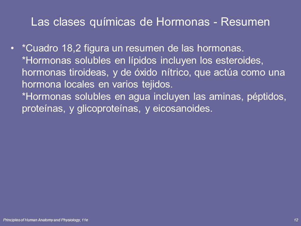 Las clases químicas de Hormonas - Resumen