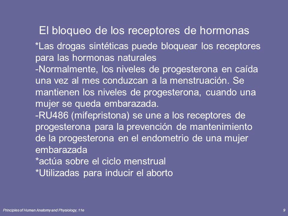 El bloqueo de los receptores de hormonas