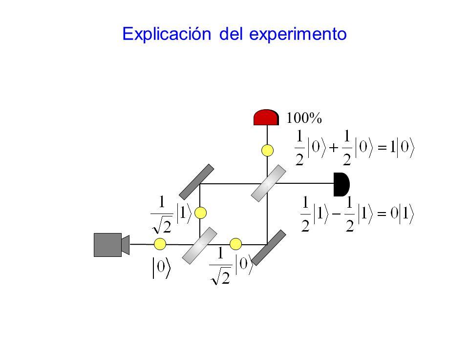 Explicación del experimento