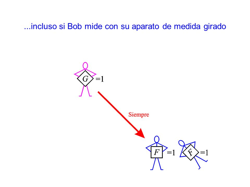 ...incluso si Bob mide con su aparato de medida girado
