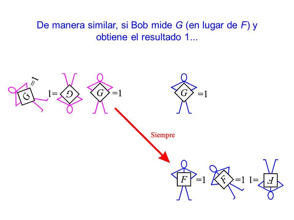 De manera similar, si Bob mide G (en lugar de F) y obtiene el resultado 1...