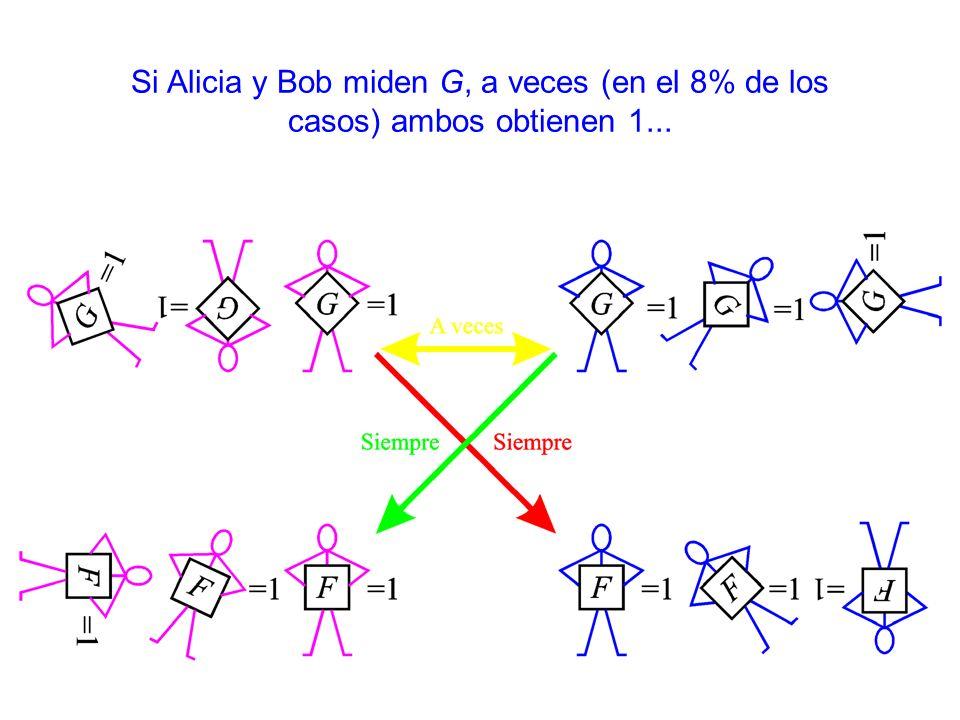 Si Alicia y Bob miden G, a veces (en el 8% de los casos) ambos obtienen 1...