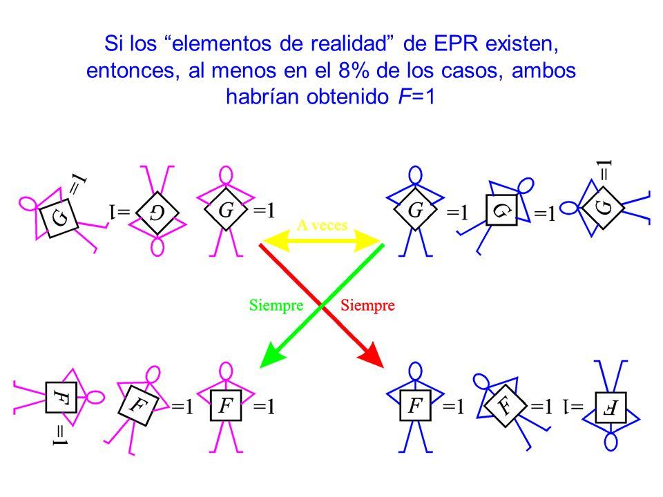 Si los elementos de realidad de EPR existen, entonces, al menos en el 8% de los casos, ambos habrían obtenido F=1