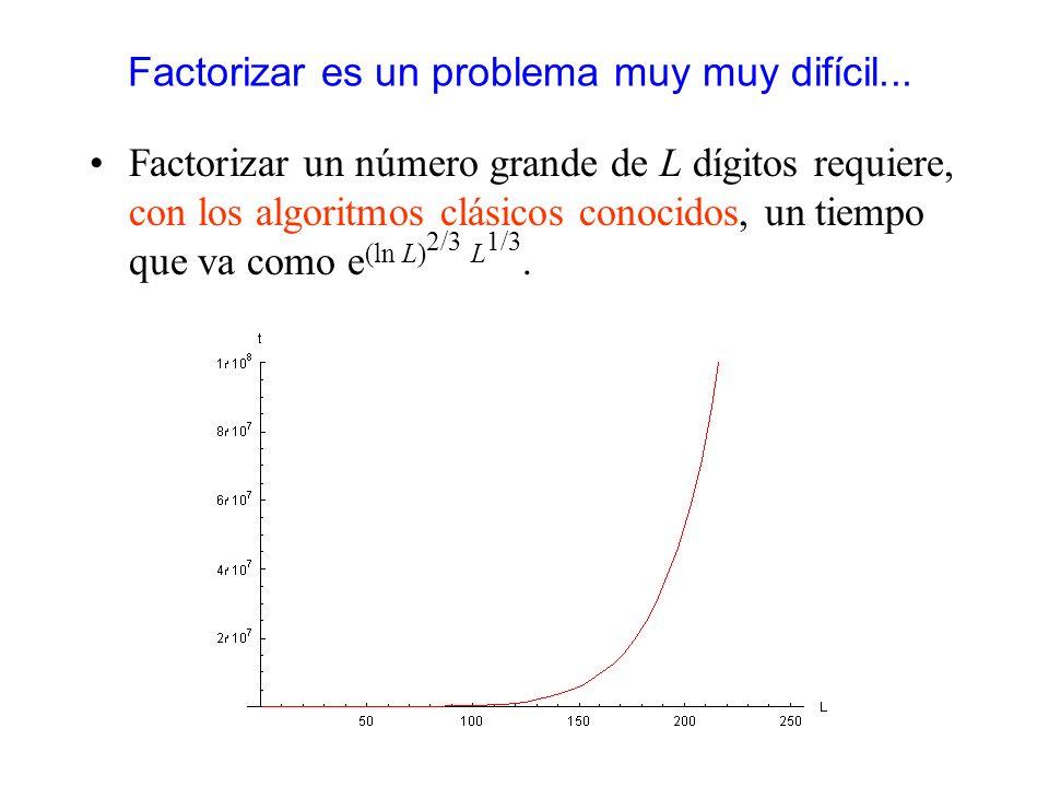 Factorizar es un problema muy muy difícil...