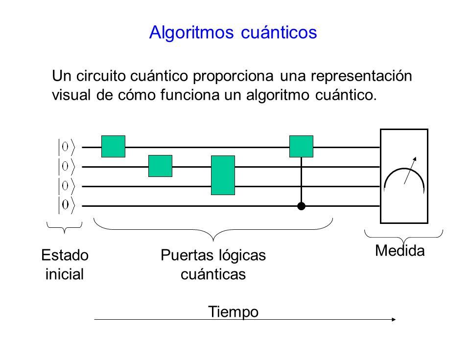 Puertas lógicas cuánticas
