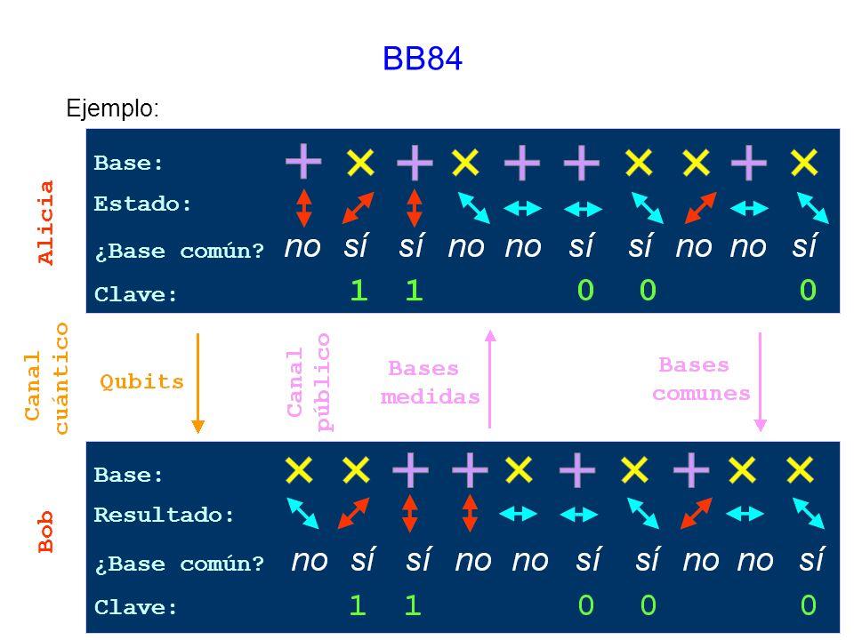 BB84 Ejemplo: Base: Estado: Alicia ¿Base común Clave: Base: