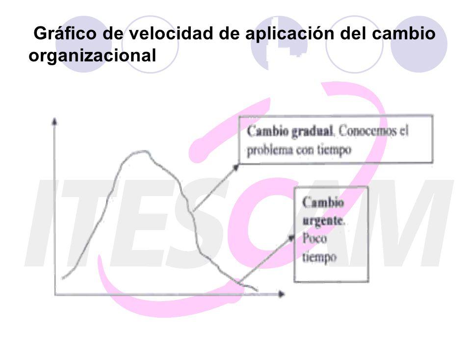 Gráfico de velocidad de aplicación del cambio organizacional