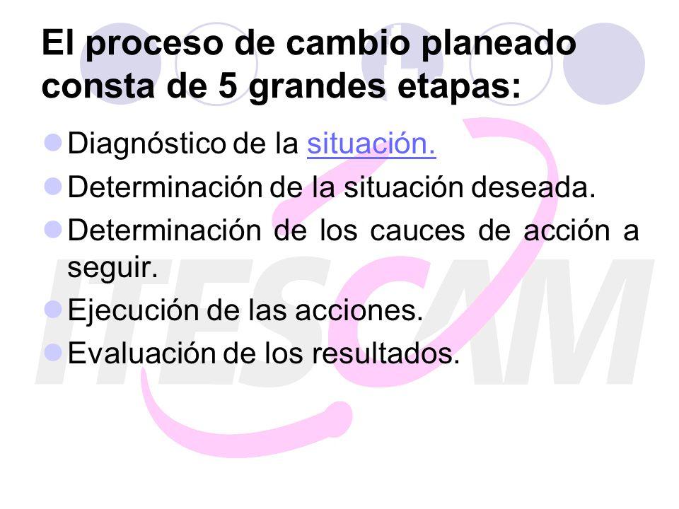 El proceso de cambio planeado consta de 5 grandes etapas: