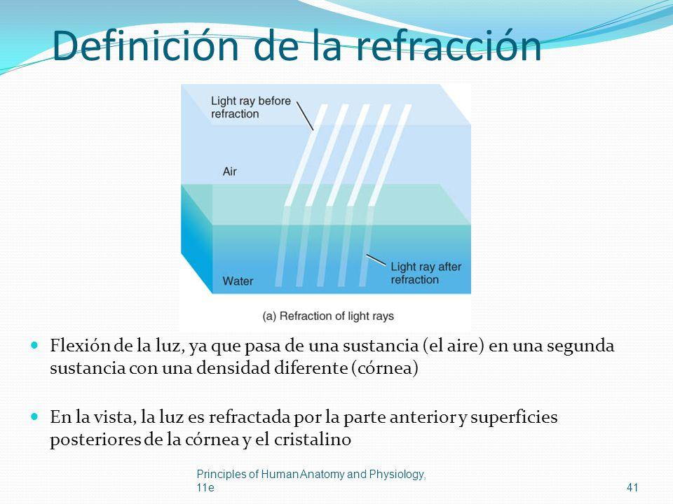 Definición de la refracción