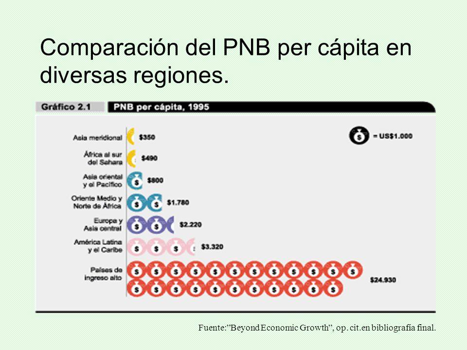 Comparación del PNB per cápita en diversas regiones.