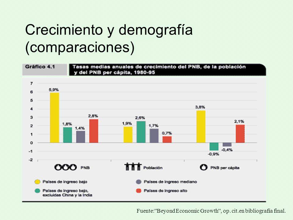 Crecimiento y demografía (comparaciones)
