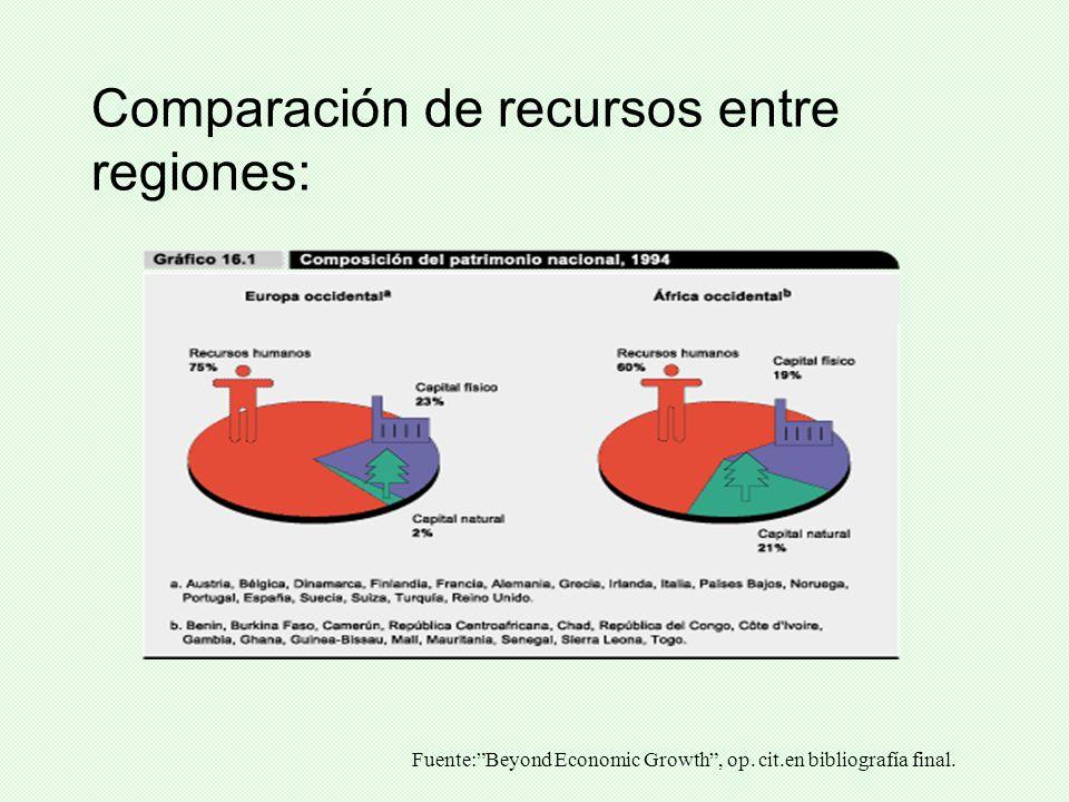 Comparación de recursos entre regiones: