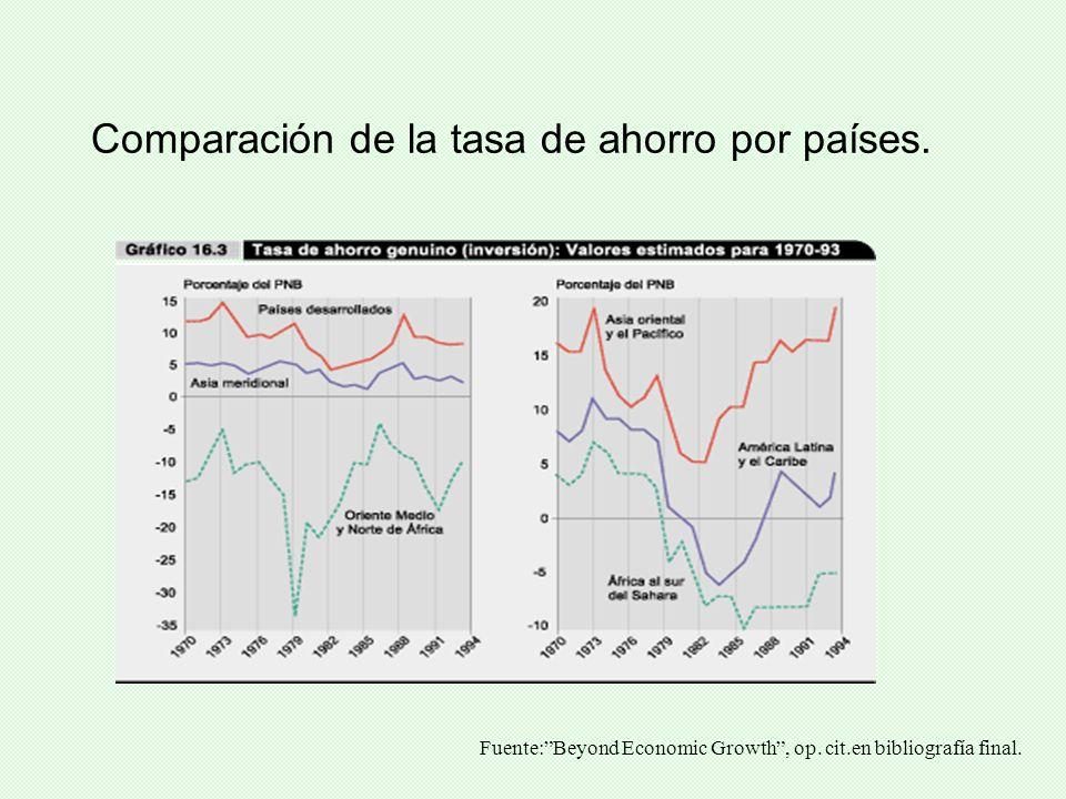 Comparación de la tasa de ahorro por países.