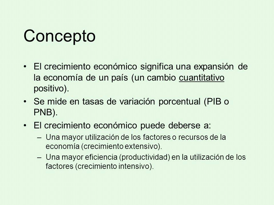 Concepto El crecimiento económico significa una expansión de la economía de un país (un cambio cuantitativo positivo).