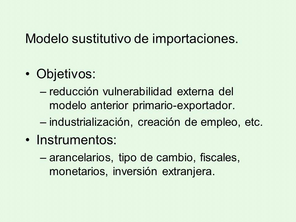 Modelo sustitutivo de importaciones.