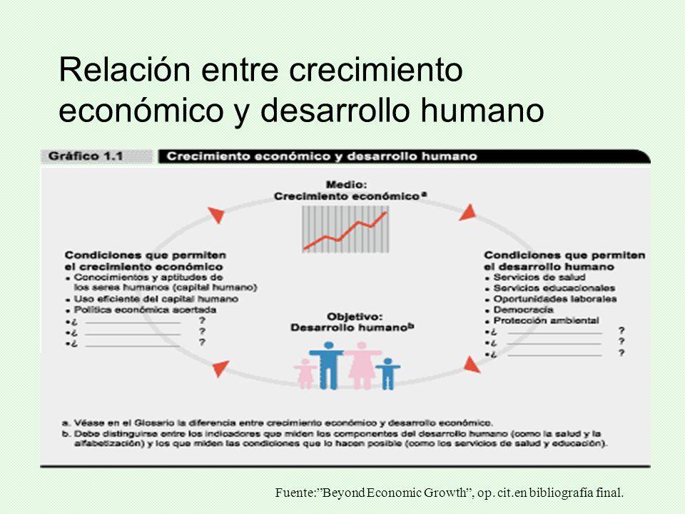 Relación entre crecimiento económico y desarrollo humano