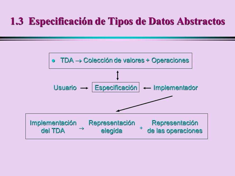 1.3 Especificación de Tipos de Datos Abstractos
