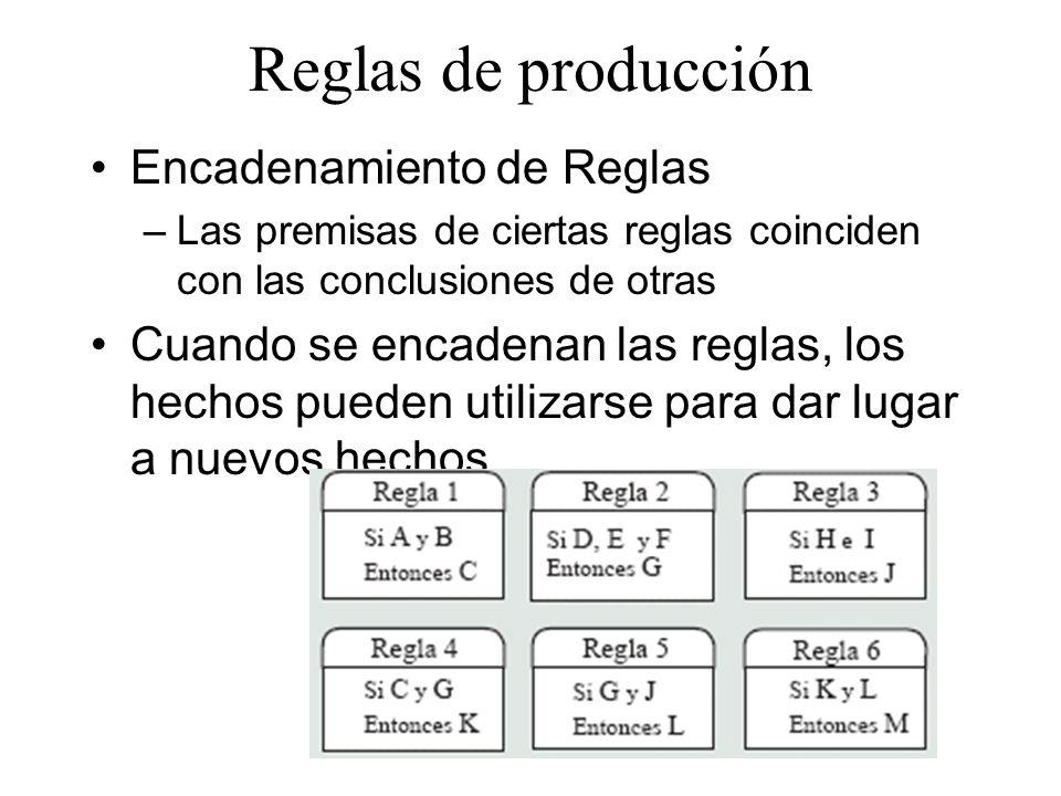 Reglas de producción Encadenamiento de Reglas