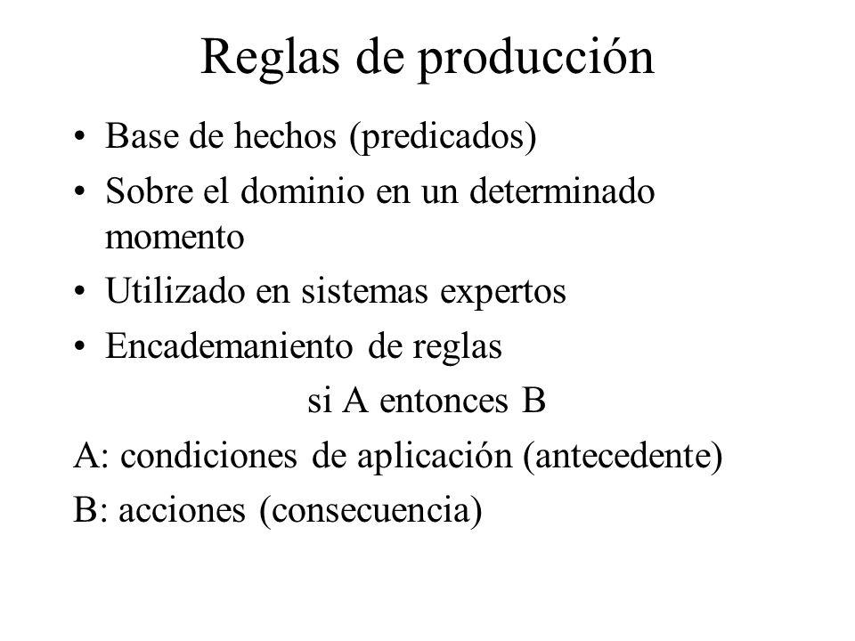 Reglas de producción Base de hechos (predicados)