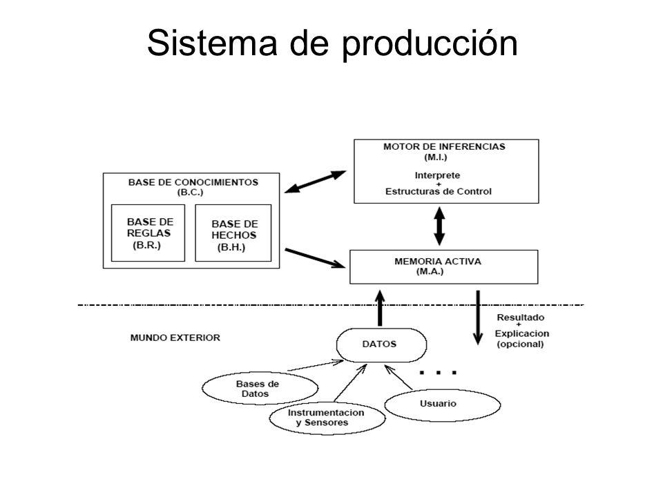 Sistema de producción 7