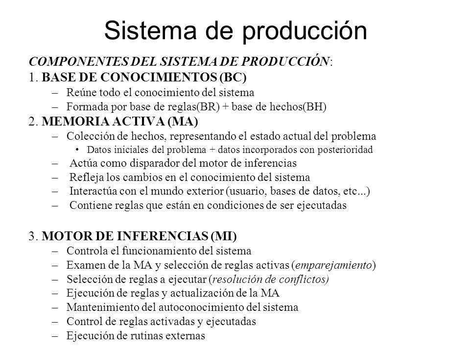 Sistema de producción COMPONENTES DEL SISTEMA DE PRODUCCIÓN: