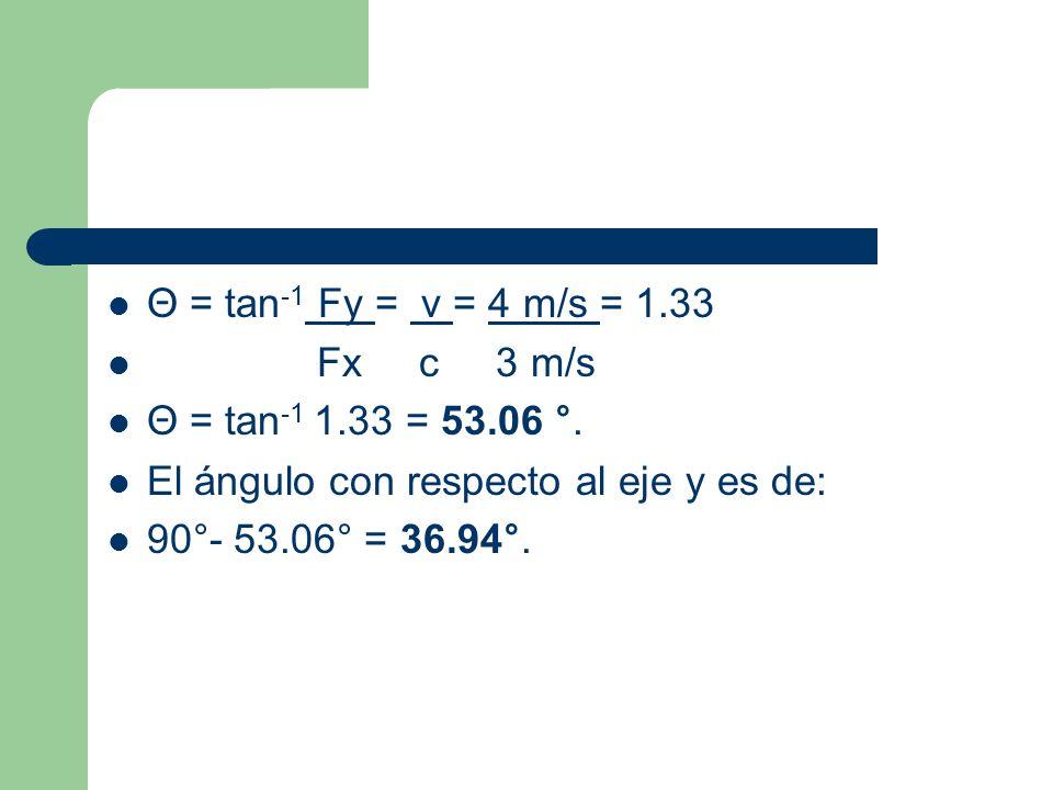 Θ = tan-1 Fy = v = 4 m/s = 1.33 Fx c 3 m/s. Θ = tan-1 1.33 = 53.06 °. El ángulo con respecto al eje y es de: