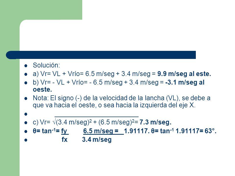Solución: a) Vr= VL + Vrío= 6.5 m/seg + 3.4 m/seg = 9.9 m/seg al este. b) Vr= - VL + Vrío= - 6.5 m/seg + 3.4 m/seg = -3.1 m/seg al oeste.