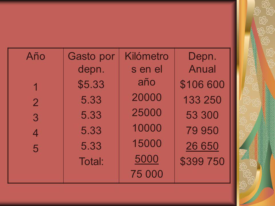 Año 1. 2. 3. 4. 5. Gasto por depn. $5.33. 5.33. Total: Kilómetros en el año. 20000. 25000.