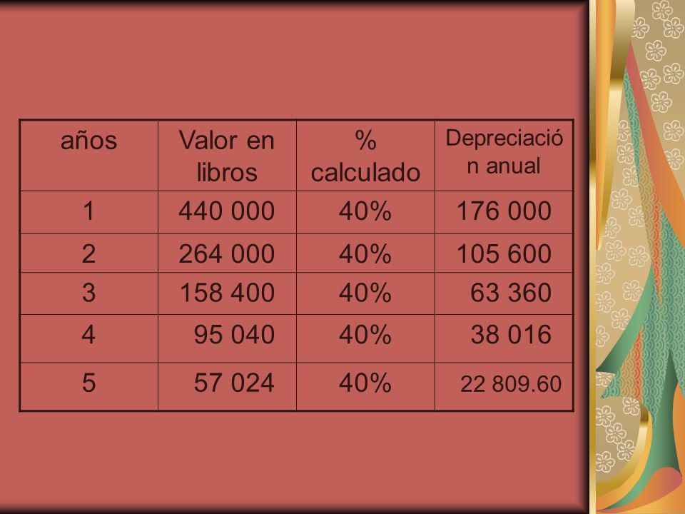 años Valor en libros % calculado 1 440 000 40% 176 000 2 264 000