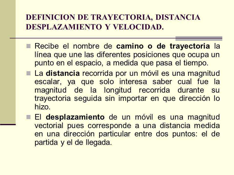 DEFINICION DE TRAYECTORIA, DISTANCIA DESPLAZAMIENTO Y VELOCIDAD.