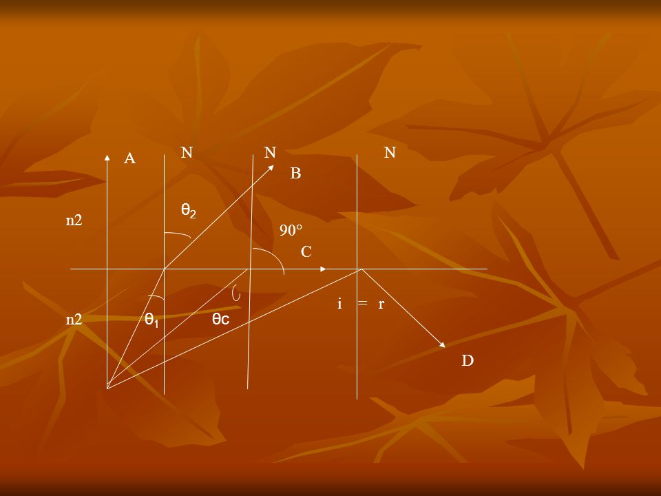 N N N A B θ2 n2 90° C i = r n2 θ1 θc D