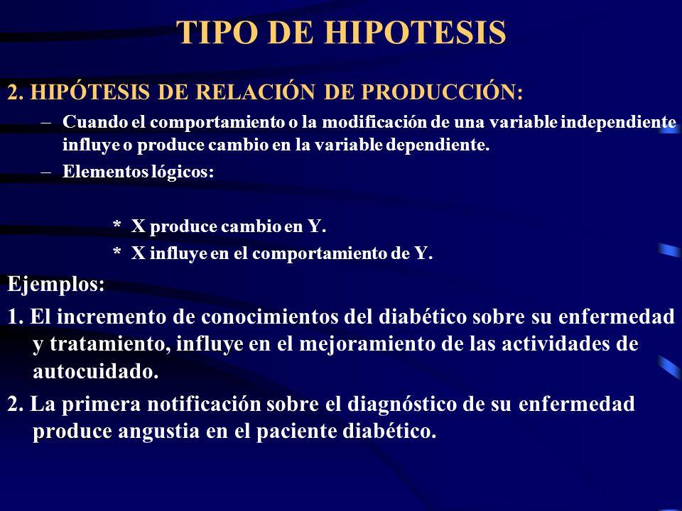 TIPO DE HIPOTESIS 2. HIPÓTESIS DE RELACIÓN DE PRODUCCIÓN: Ejemplos: