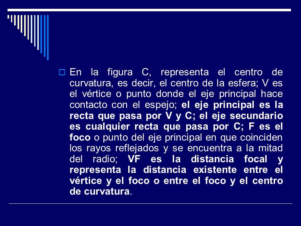 En la figura C, representa el centro de curvatura, es decir, el centro de la esfera; V es el vértice o punto donde el eje principal hace contacto con el espejo; el eje principal es la recta que pasa por V y C; el eje secundario es cualquier recta que pasa por C; F es el foco o punto del eje principal en que coinciden los rayos reflejados y se encuentra a la mitad del radio; VF es la distancia focal y representa la distancia existente entre el vértice y el foco o entre el foco y el centro de curvatura.