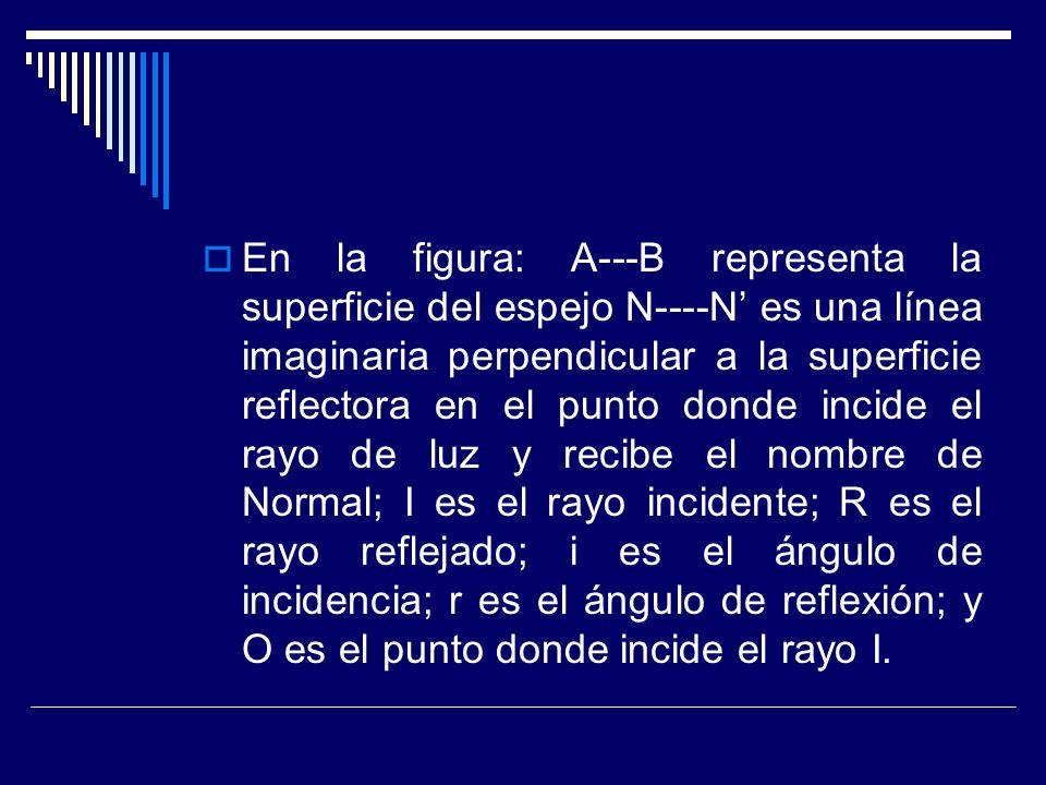 En la figura: A---B representa la superficie del espejo N----N' es una línea imaginaria perpendicular a la superficie reflectora en el punto donde incide el rayo de luz y recibe el nombre de Normal; I es el rayo incidente; R es el rayo reflejado; i es el ángulo de incidencia; r es el ángulo de reflexión; y O es el punto donde incide el rayo I.