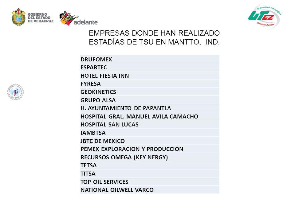 EMPRESAS DONDE HAN REALIZADO ESTADÍAS DE TSU EN MANTTO. IND.